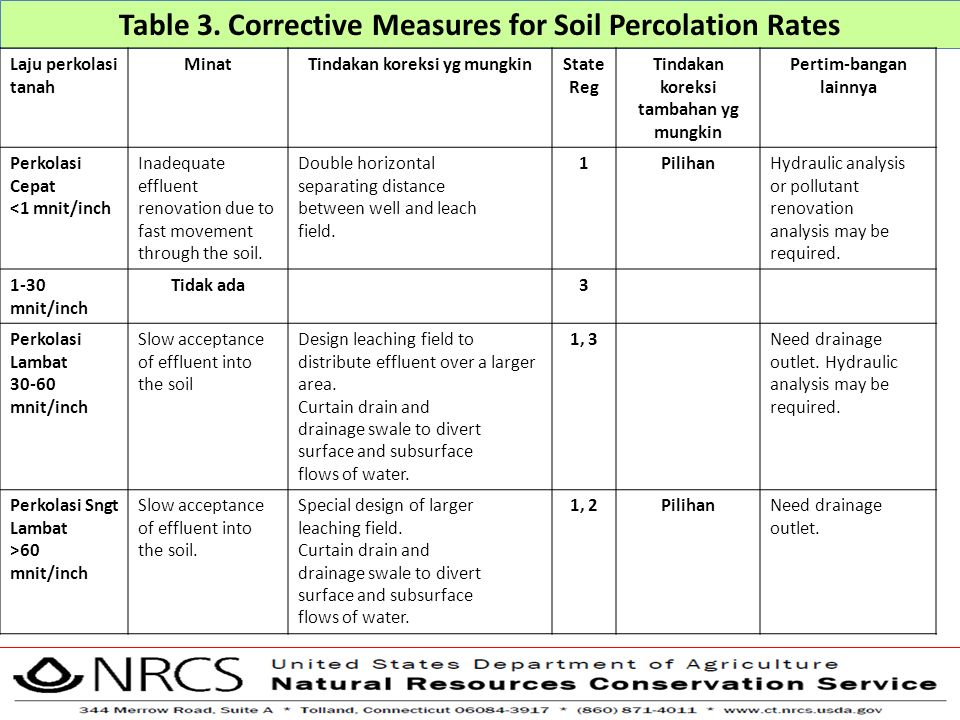 Table 3. Corrective Measures for Soil Percolation Rates