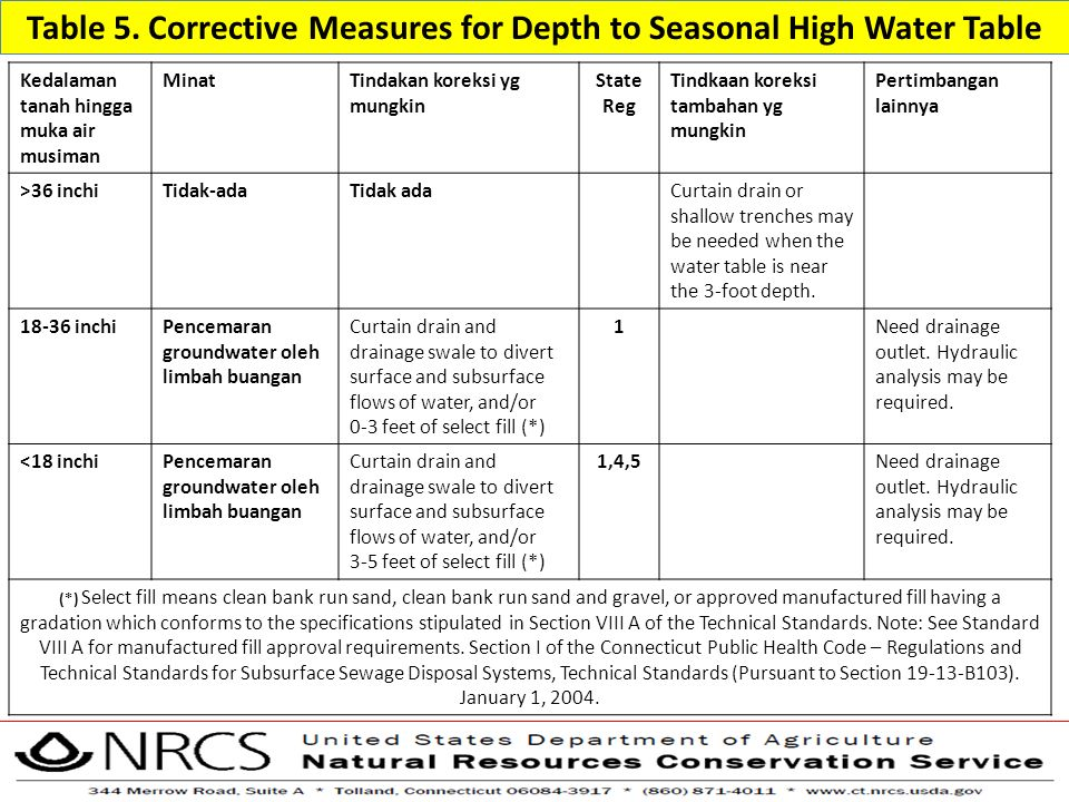 Table 5. Corrective Measures for Depth to Seasonal High Water Table