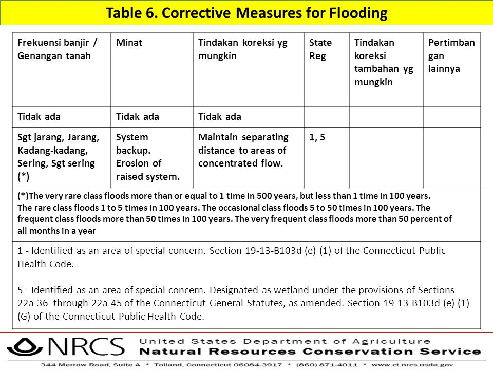 Table 6. Corrective Measures for Flooding