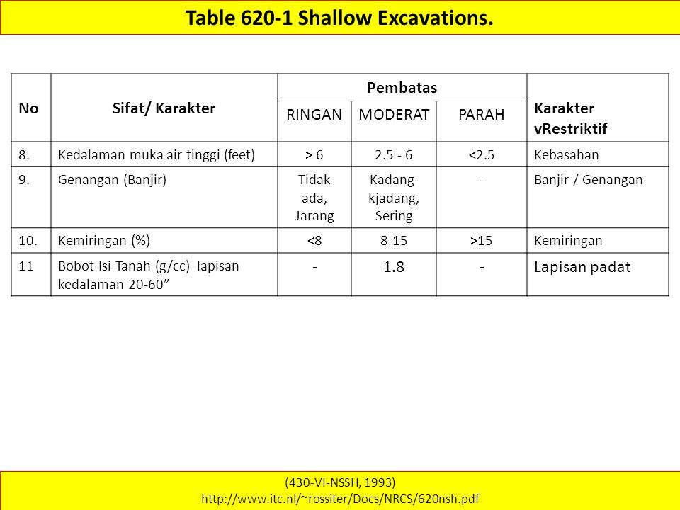 Table 620-1 Shallow Excavations.