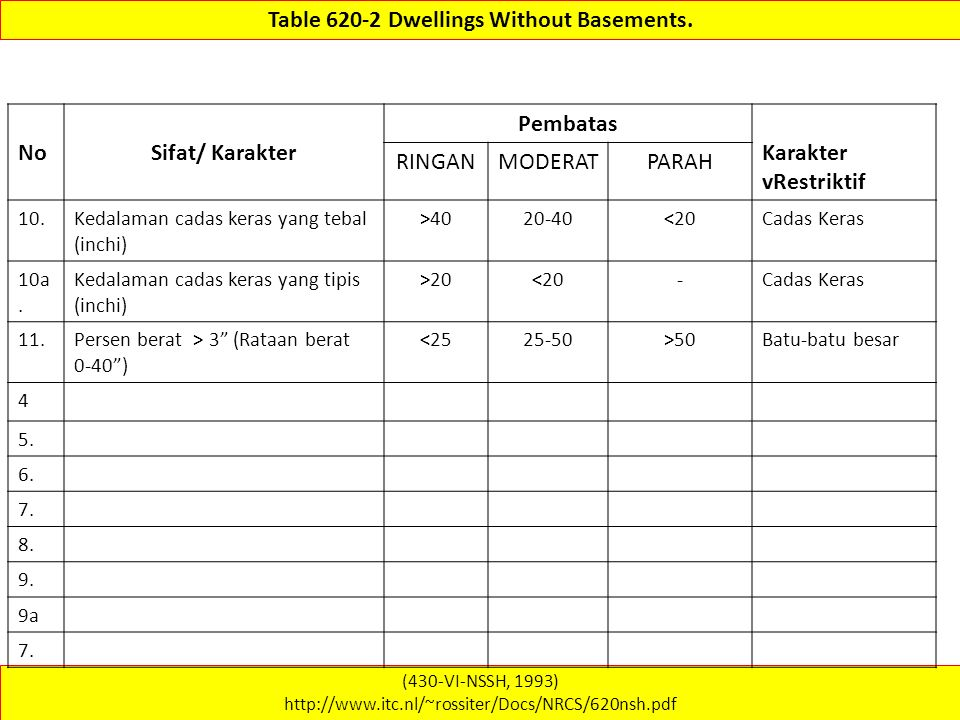 Table 620-2 Dwellings Without Basements.