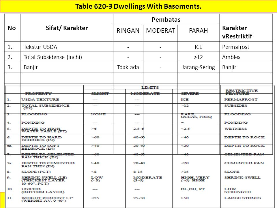 Table 620-3 Dwellings With Basements.
