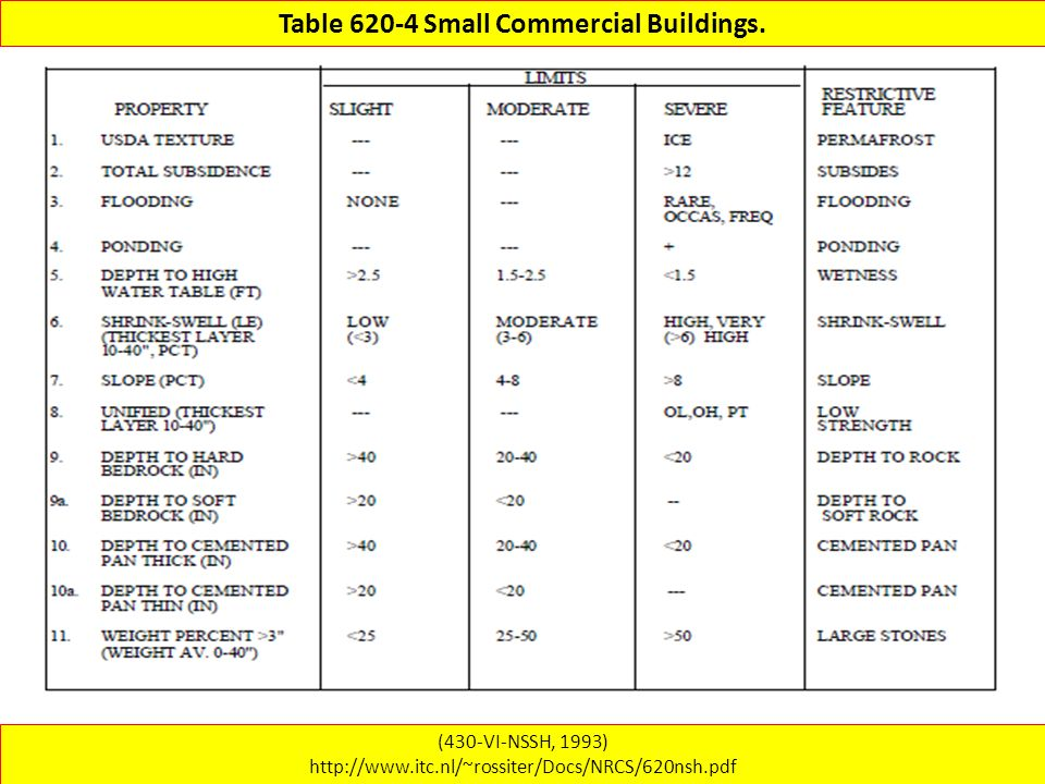 Table 620-4 Small Commercial Buildings.