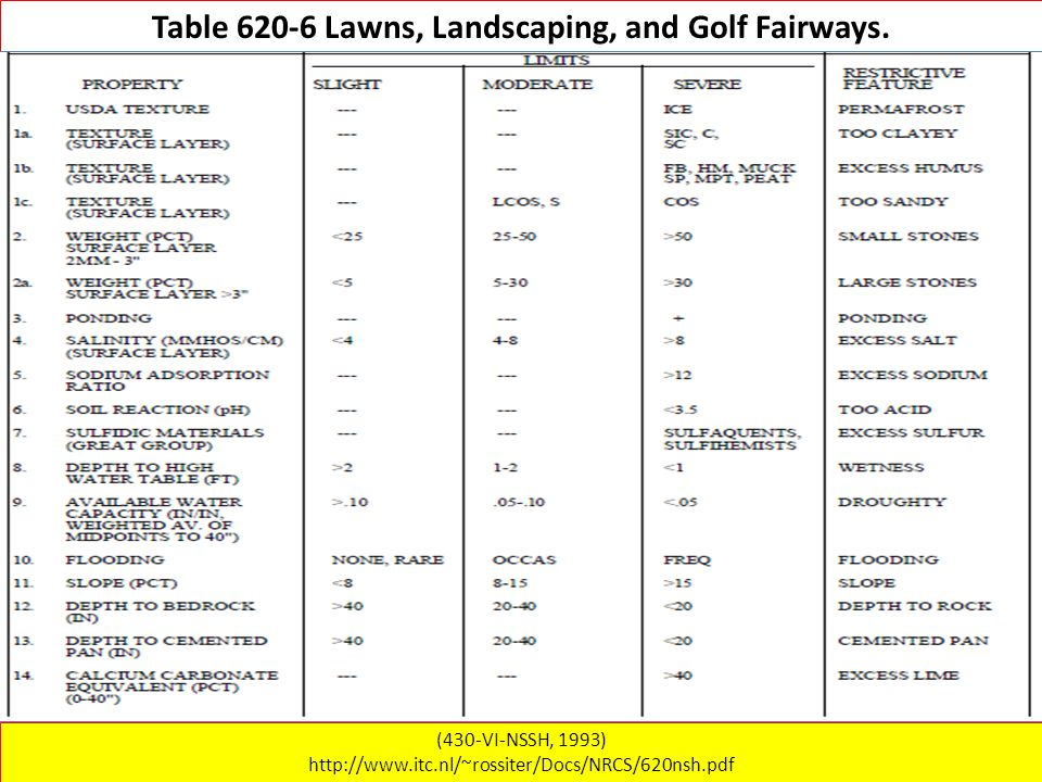 Table 620-6 Lawns, Landscaping, and Golf Fairways.