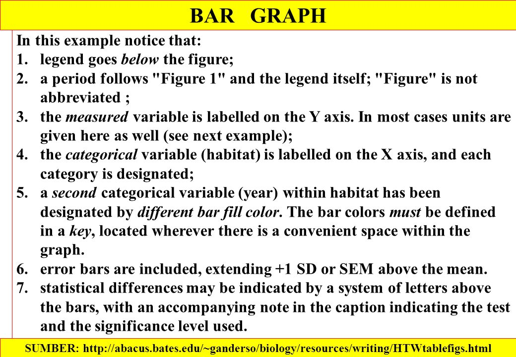 BAR GRAPH In this example notice that: legend goes below the figure;