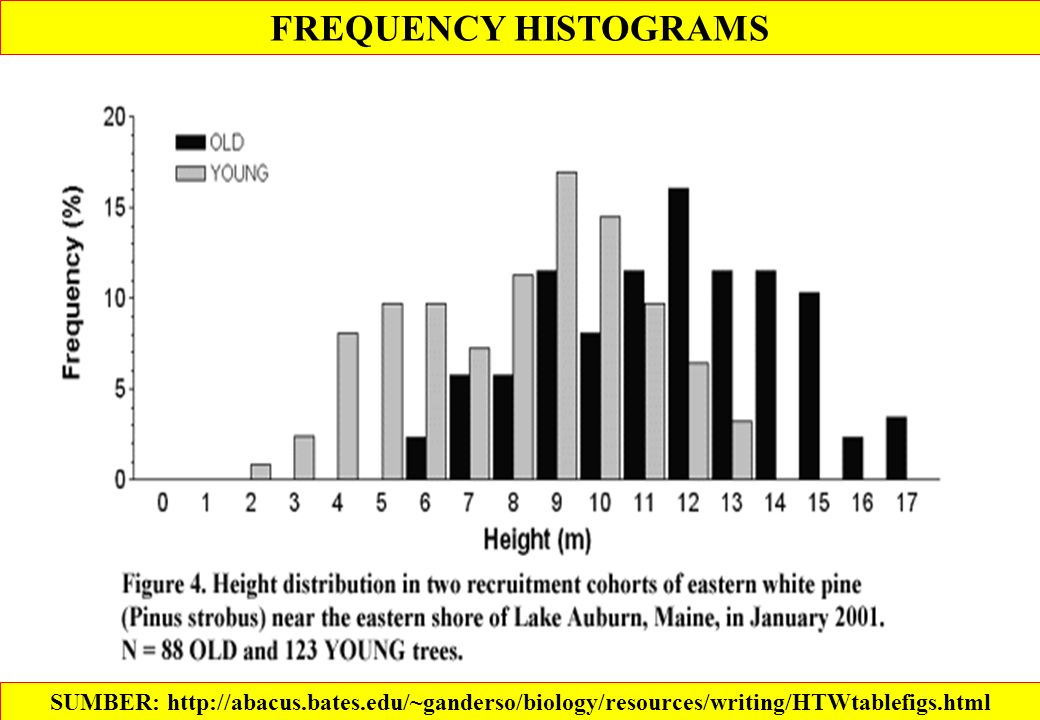 FREQUENCY HISTOGRAMS SUMBER: http://abacus.bates.edu/~ganderso/biology/resources/writing/HTWtablefigs.html.