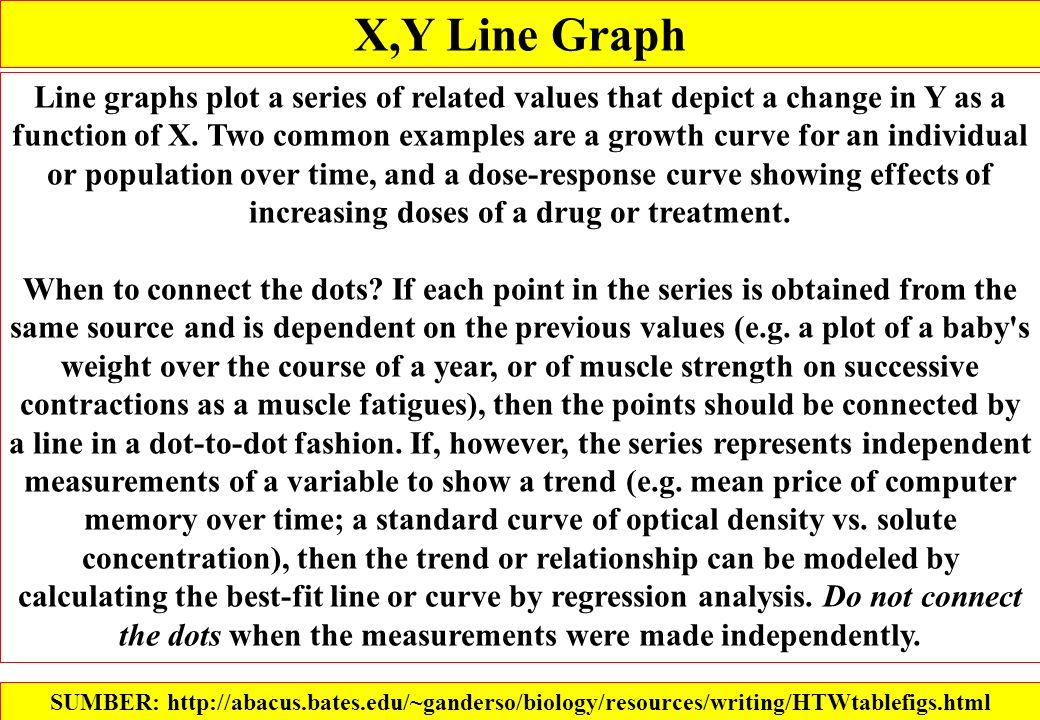 X,Y Line Graph