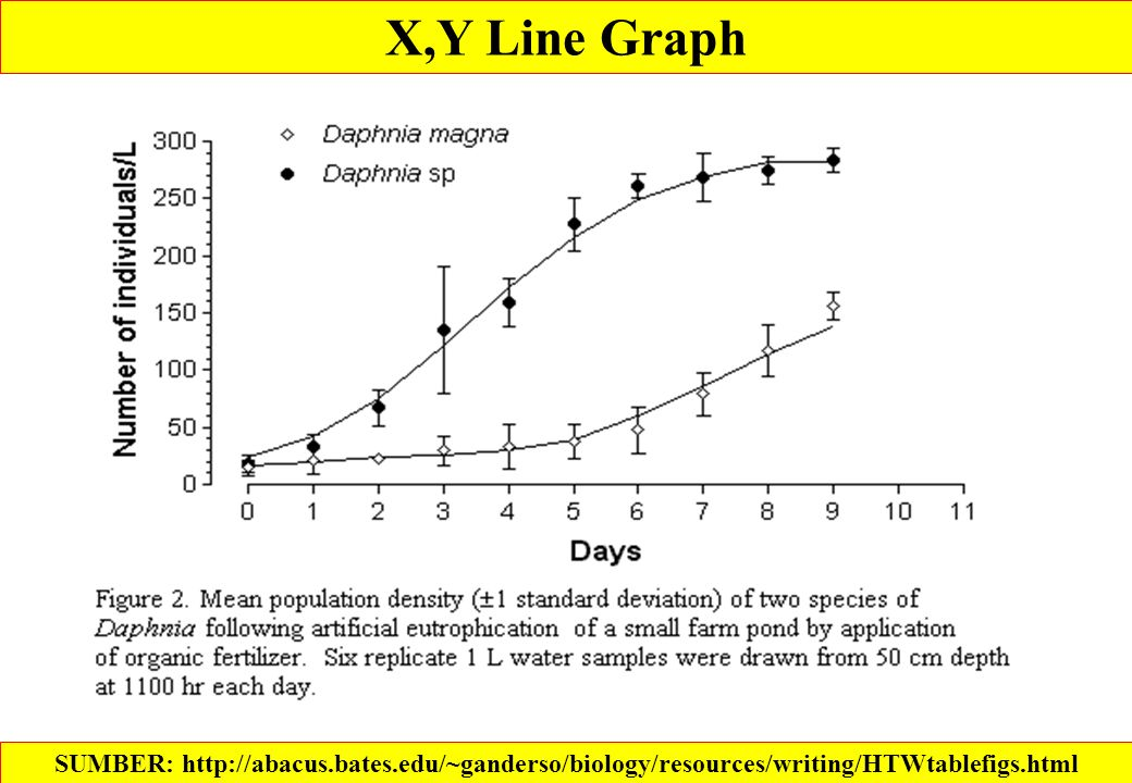 X,Y Line Graph SUMBER: http://abacus.bates.edu/~ganderso/biology/resources/writing/HTWtablefigs.html.