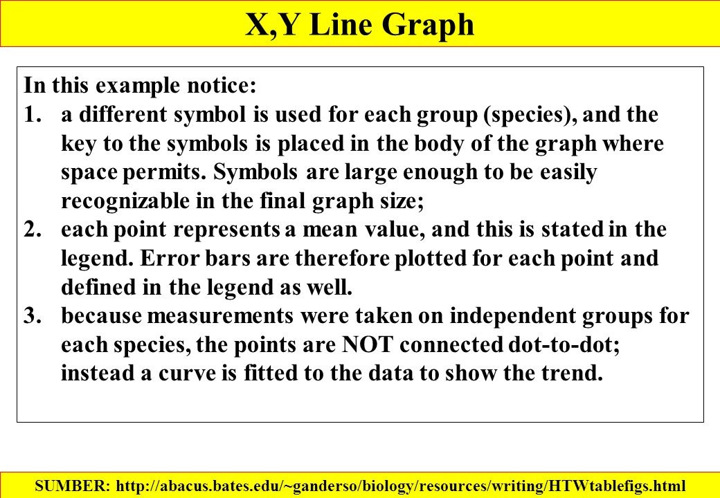 X,Y Line Graph In this example notice: