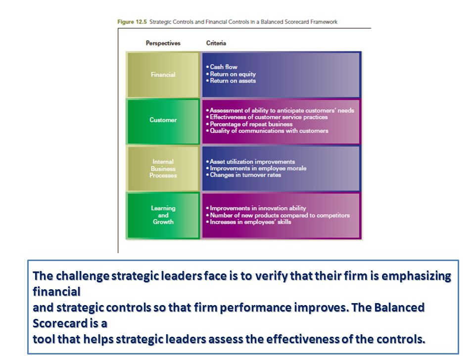 The challenge strategic leaders face is to verify that their firm is emphasizing financial