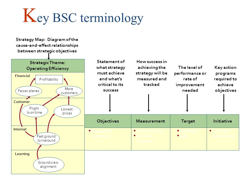 Key BSC terminology Strategy Map: Diagram of the