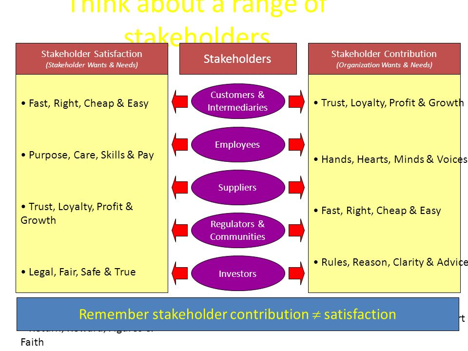 Think about a range of stakeholders