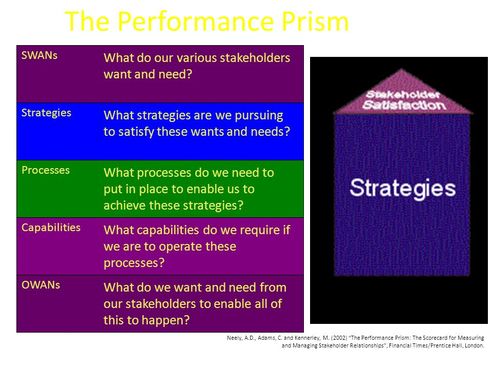 The Performance Prism What do our various stakeholders want and need
