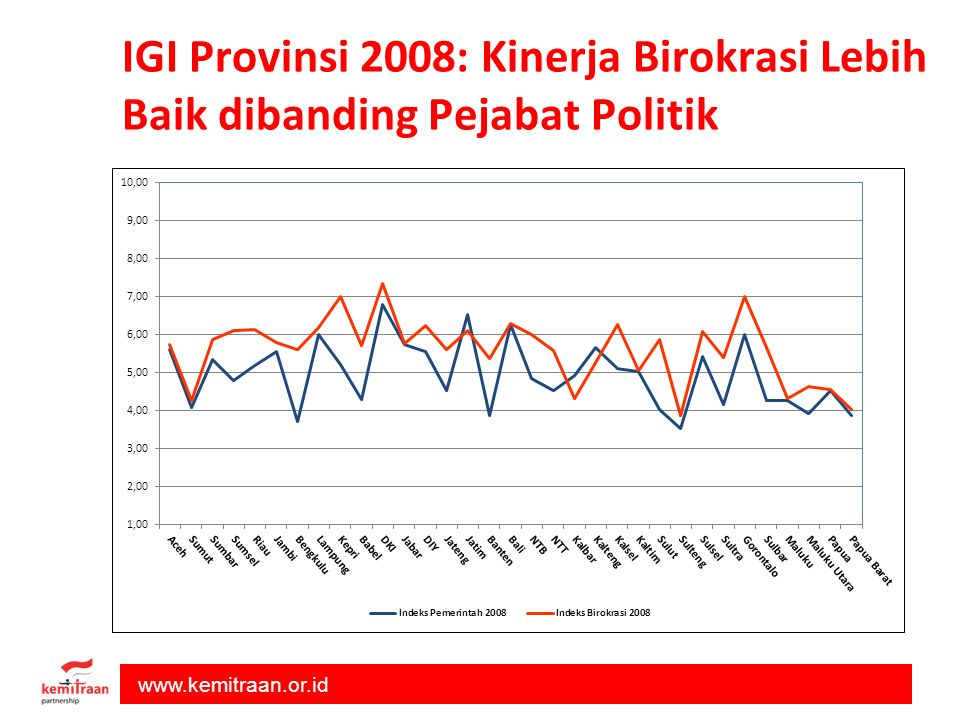 IGI Provinsi 2008: Kinerja Birokrasi Lebih Baik dibanding Pejabat Politik