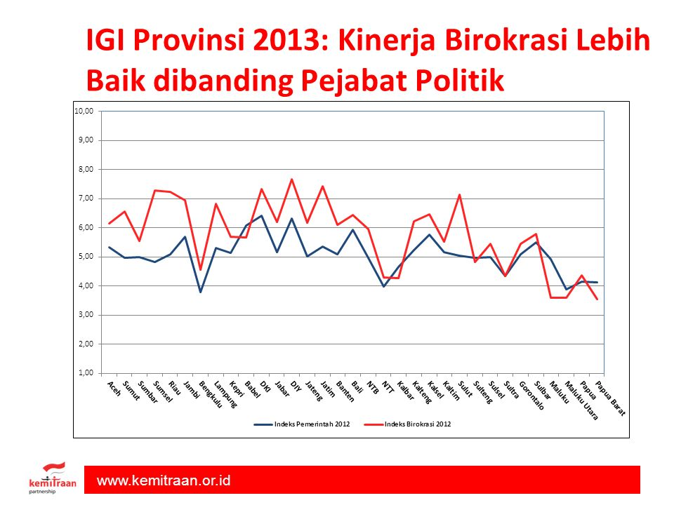 IGI Provinsi 2013: Kinerja Birokrasi Lebih Baik dibanding Pejabat Politik