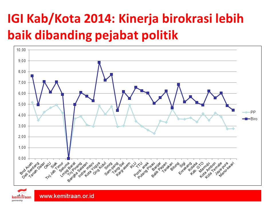 IGI Kab/Kota 2014: Kinerja birokrasi lebih baik dibanding pejabat politik