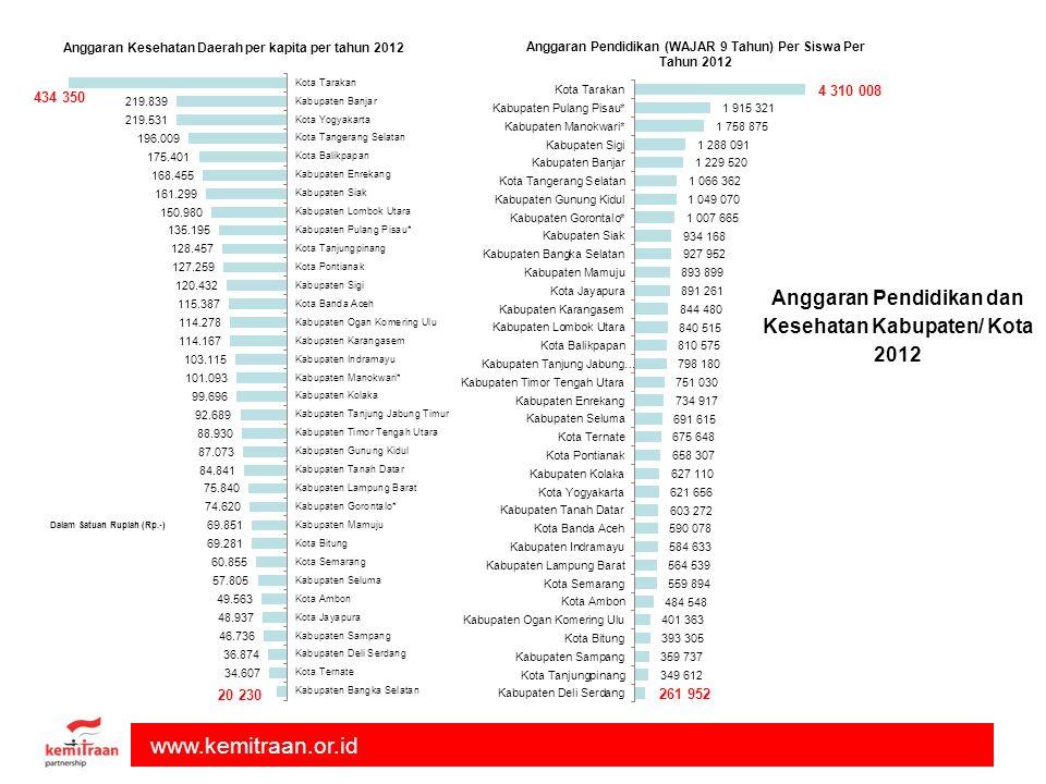 Anggaran Pendidikan dan Kesehatan Kabupaten/ Kota 2012