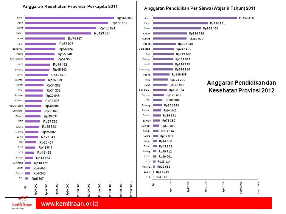 Anggaran Pendidikan dan Kesehatan Provinsi 2012
