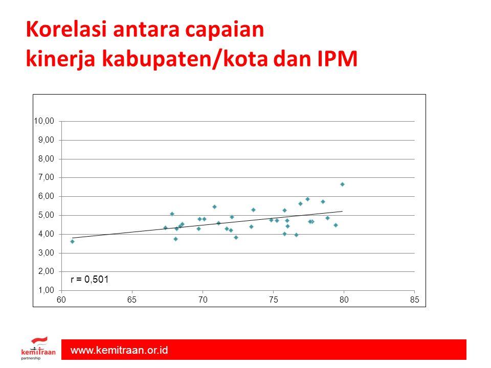 Korelasi antara capaian kinerja kabupaten/kota dan IPM