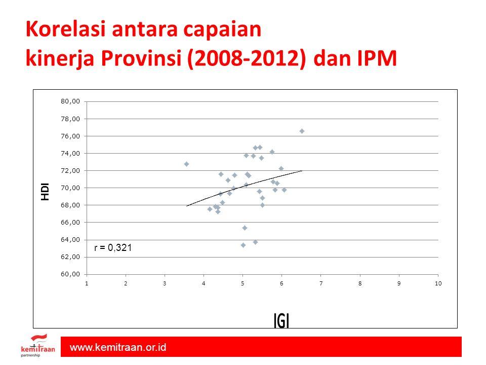Korelasi antara capaian kinerja Provinsi (2008-2012) dan IPM