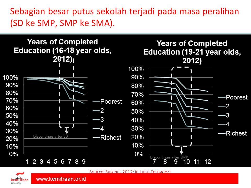 Sebagian besar putus sekolah terjadi pada masa peralihan (SD ke SMP, SMP ke SMA).