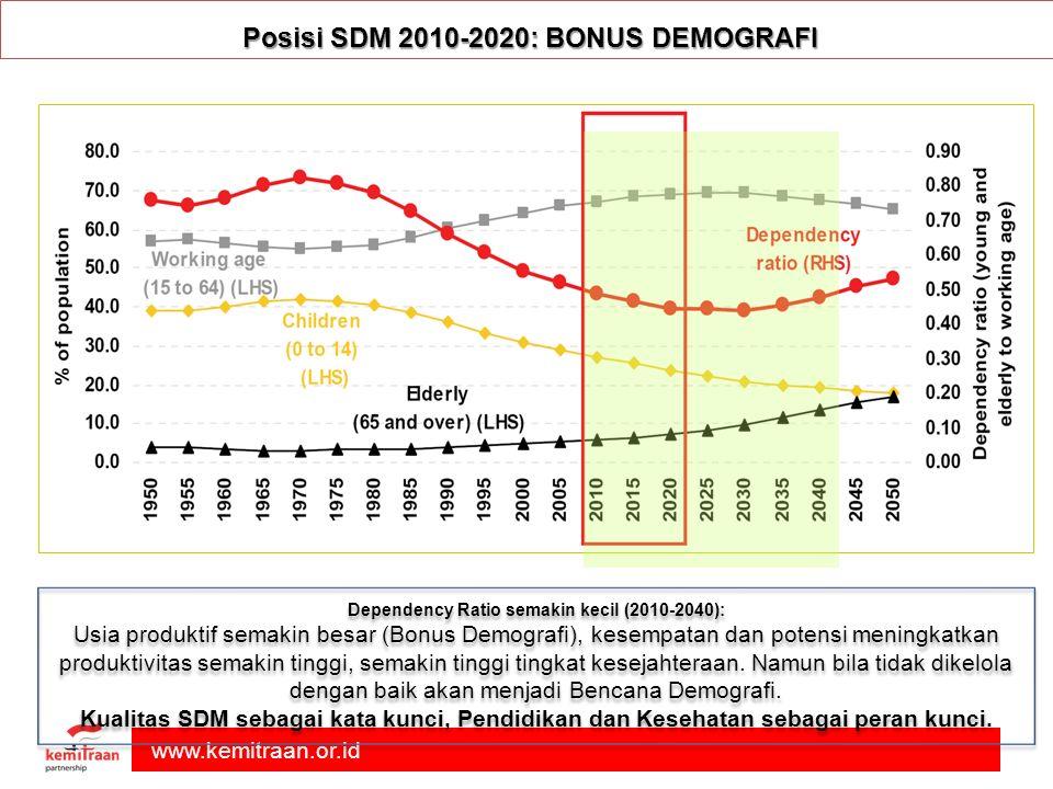 Posisi SDM 2010-2020: BONUS DEMOGRAFI