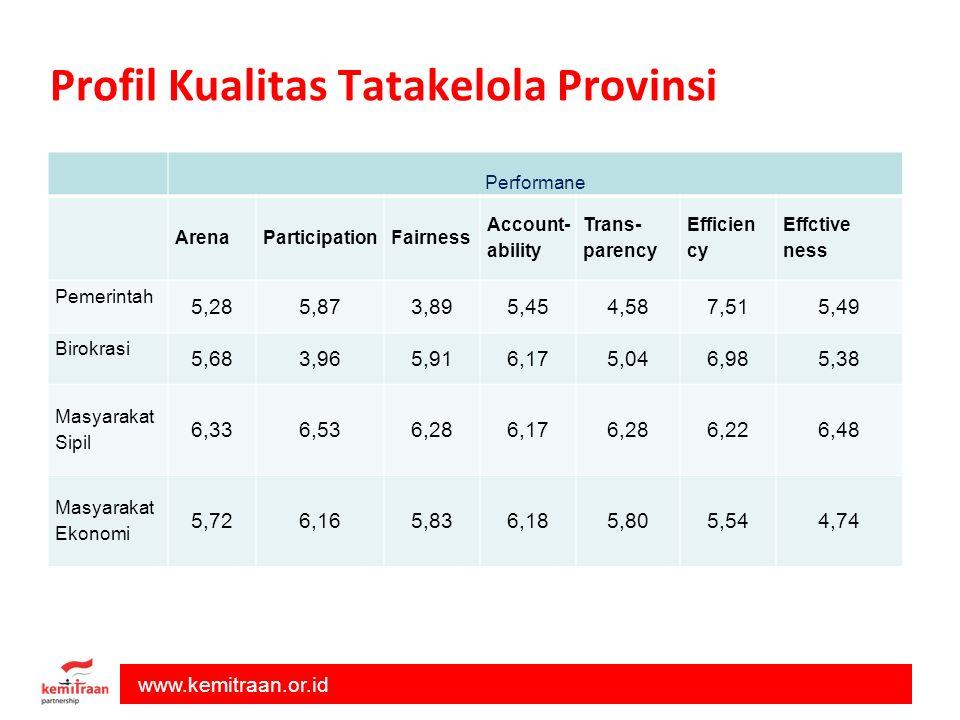 Profil Kualitas Tatakelola Provinsi