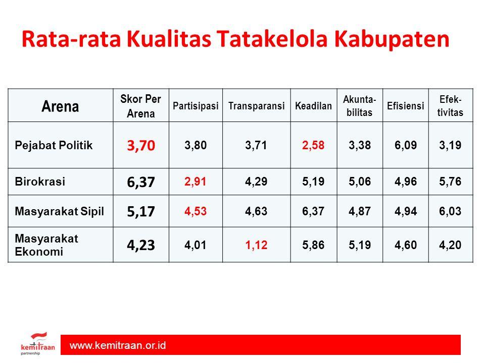 Rata-rata Kualitas Tatakelola Kabupaten