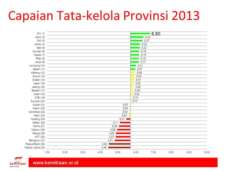 Capaian Tata-kelola Provinsi 2013