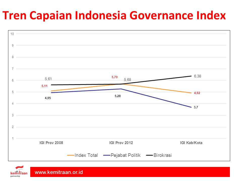 Tren Capaian Indonesia Governance Index
