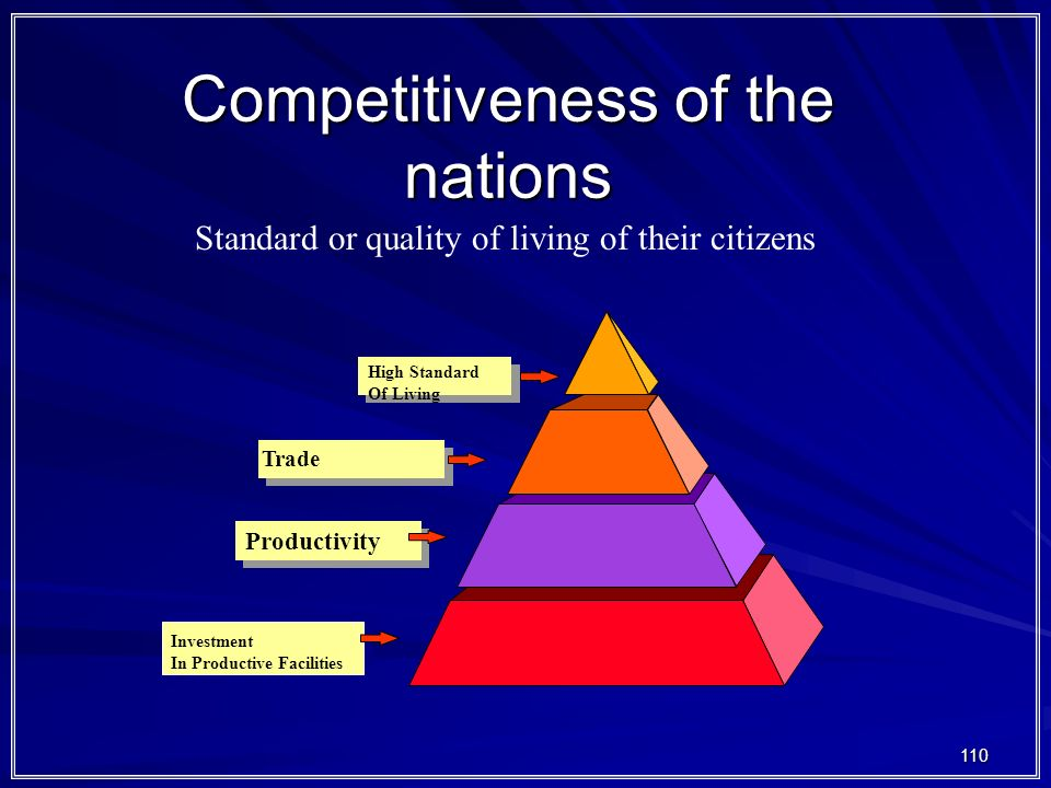 Competitiveness of the nations