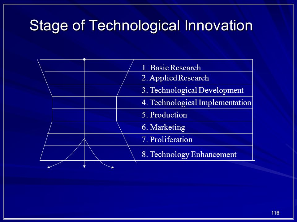 Stage of Technological Innovation