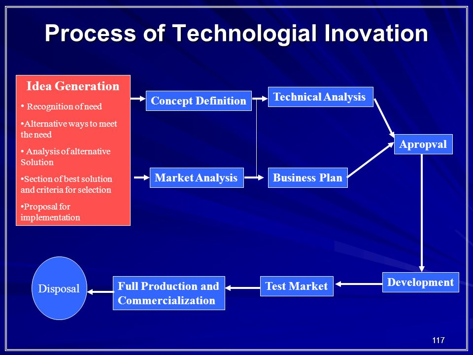 Process of Technologial Inovation