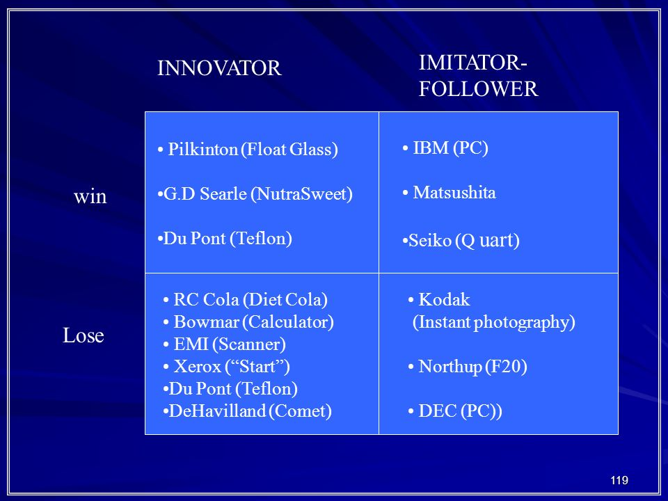 IMITATOR- INNOVATOR FOLLOWER win Lose Pilkinton (Float Glass)