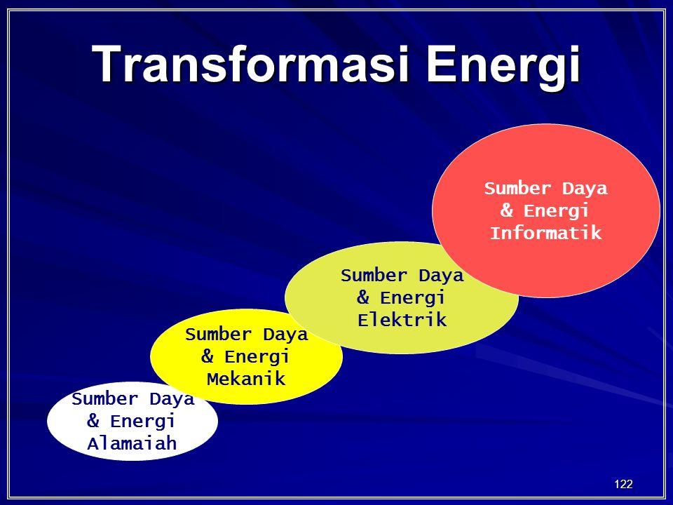 Transformasi Energi Sumber Daya & Energi Informatik Sumber Daya
