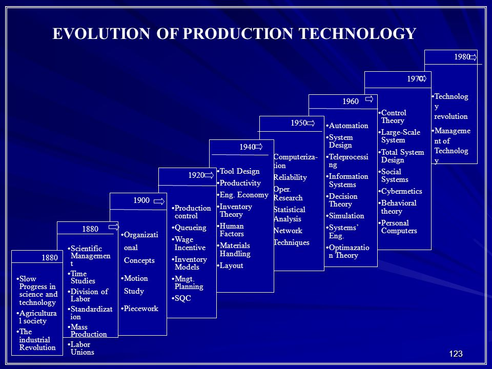 EVOLUTION OF PRODUCTION TECHNOLOGY