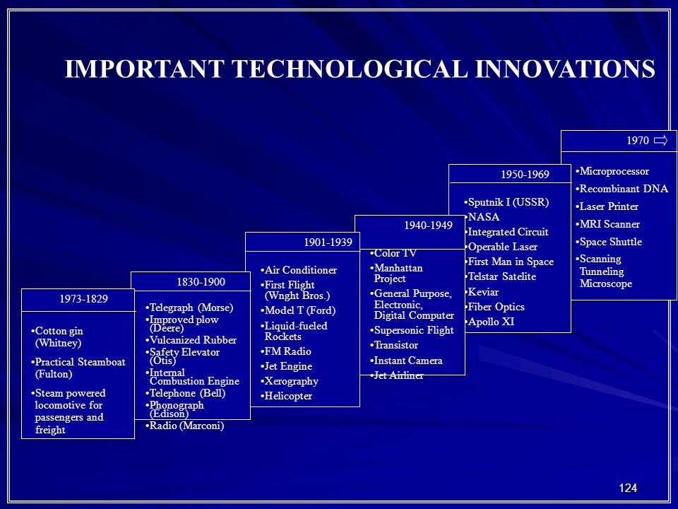 IMPORTANT TECHNOLOGICAL INNOVATIONS