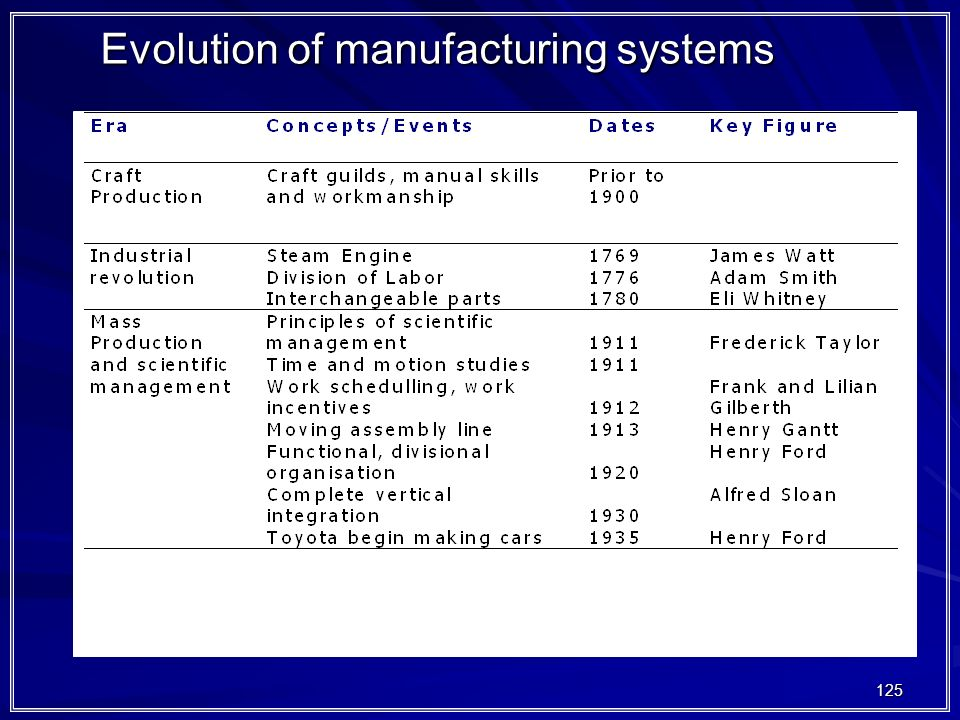 Evolution of manufacturing systems