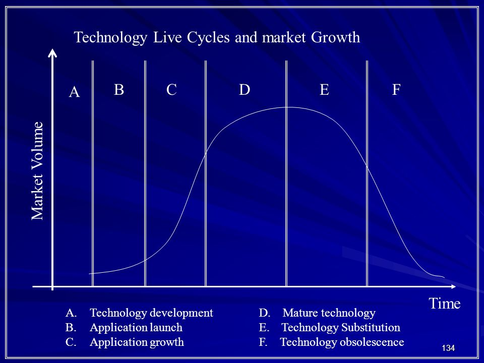 Technology Live Cycles and market Growth
