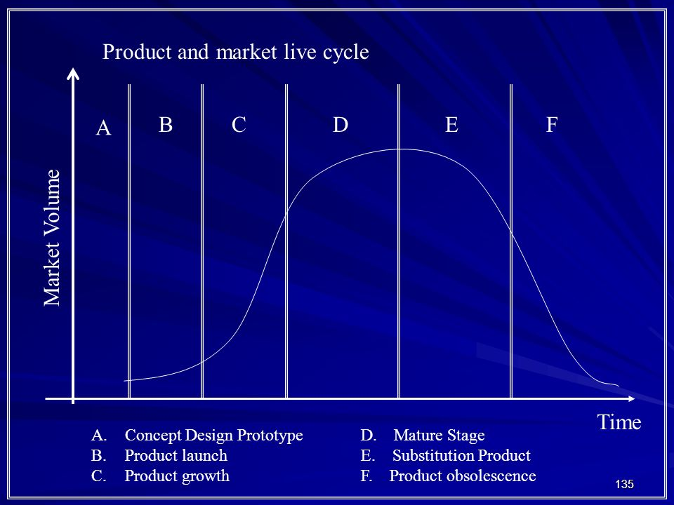 Product and market live cycle