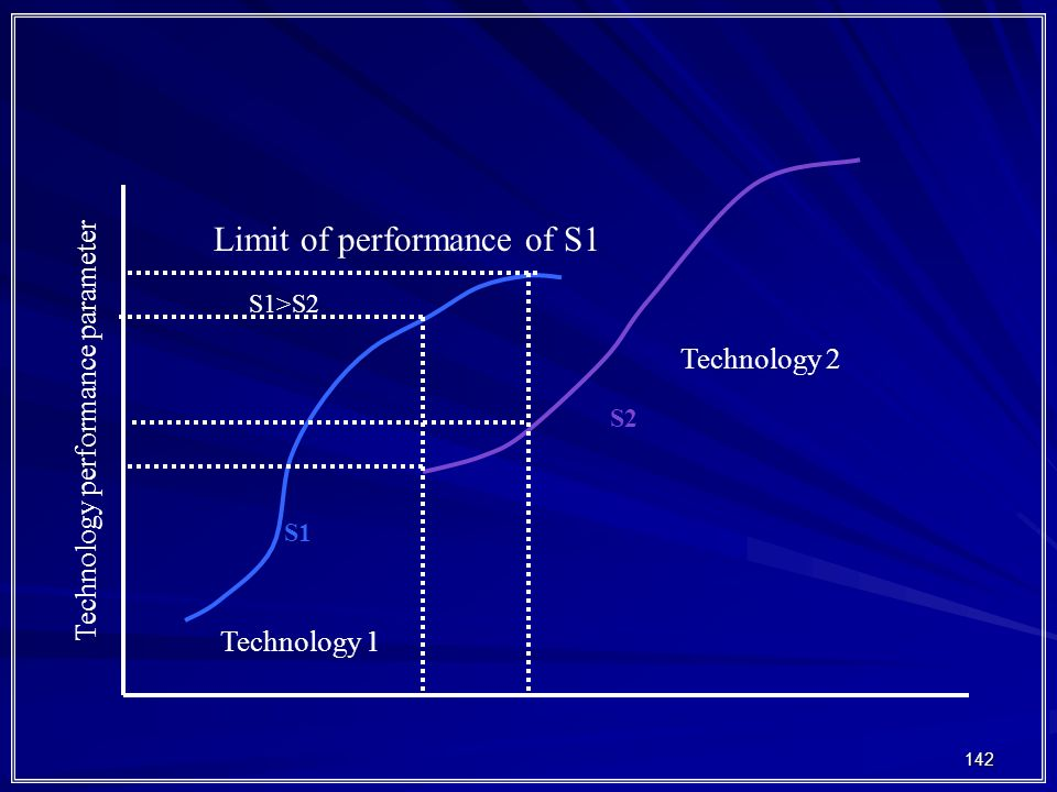 Limit of performance of S1