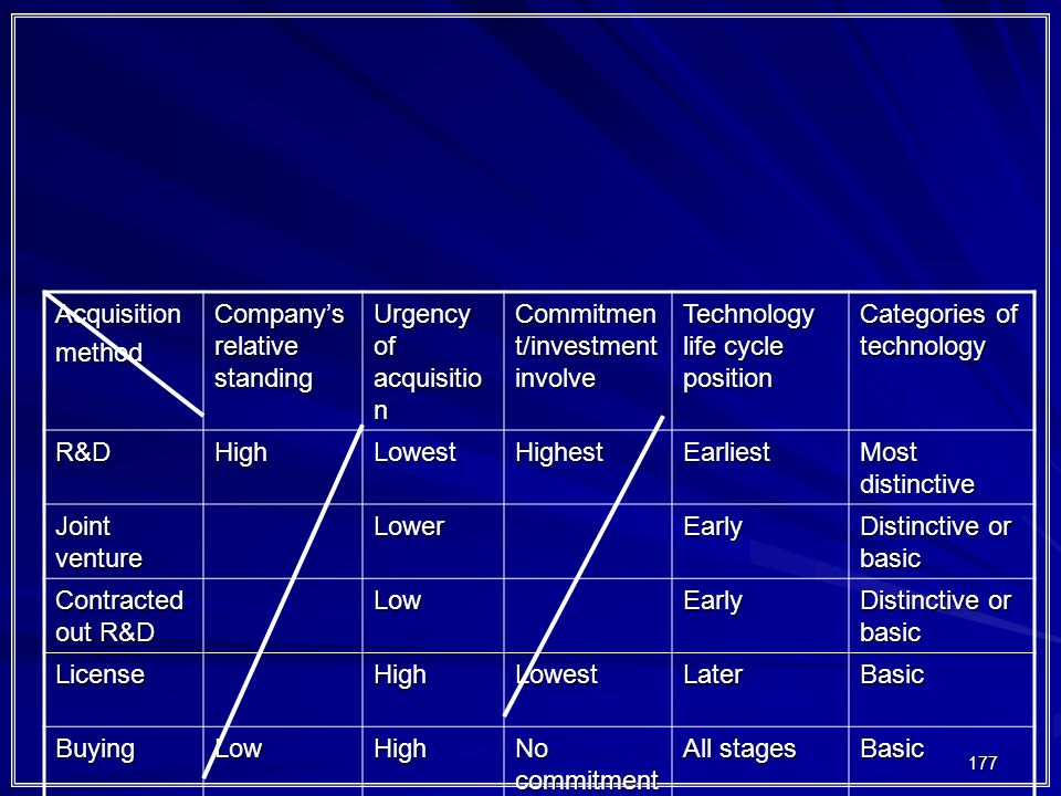 Acquisition method. Company's relative standing. Urgency of acquisition. Commitment/investment involve.