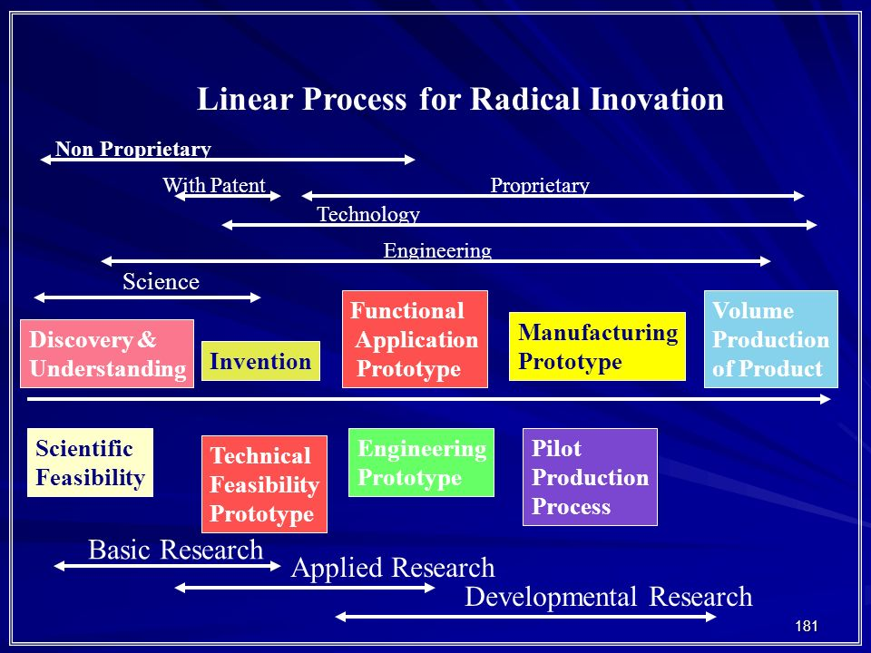Linear Process for Radical Inovation