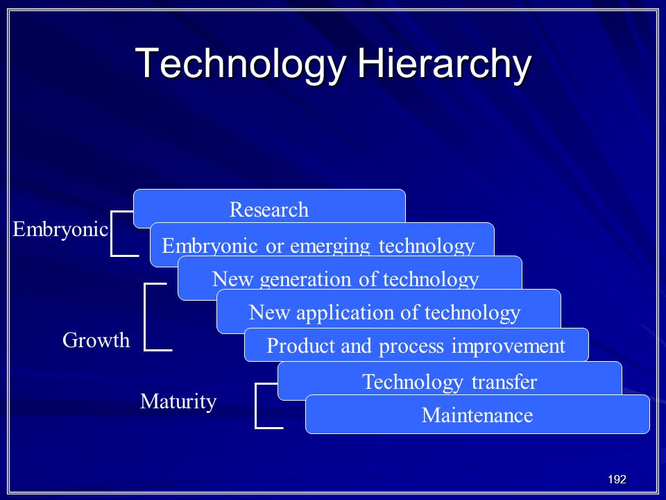 Technology Hierarchy Research Embryonic