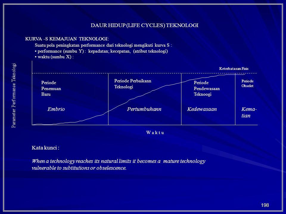 DAUR HIDUP (LIFE CYCLES) TEKNOLOGI