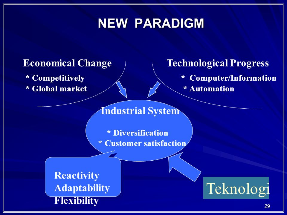 Teknologi NEW PARADIGM Economical Change Technological Progress