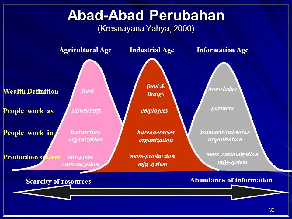 Abad-Abad Perubahan (Kresnayana Yahya, 2000)
