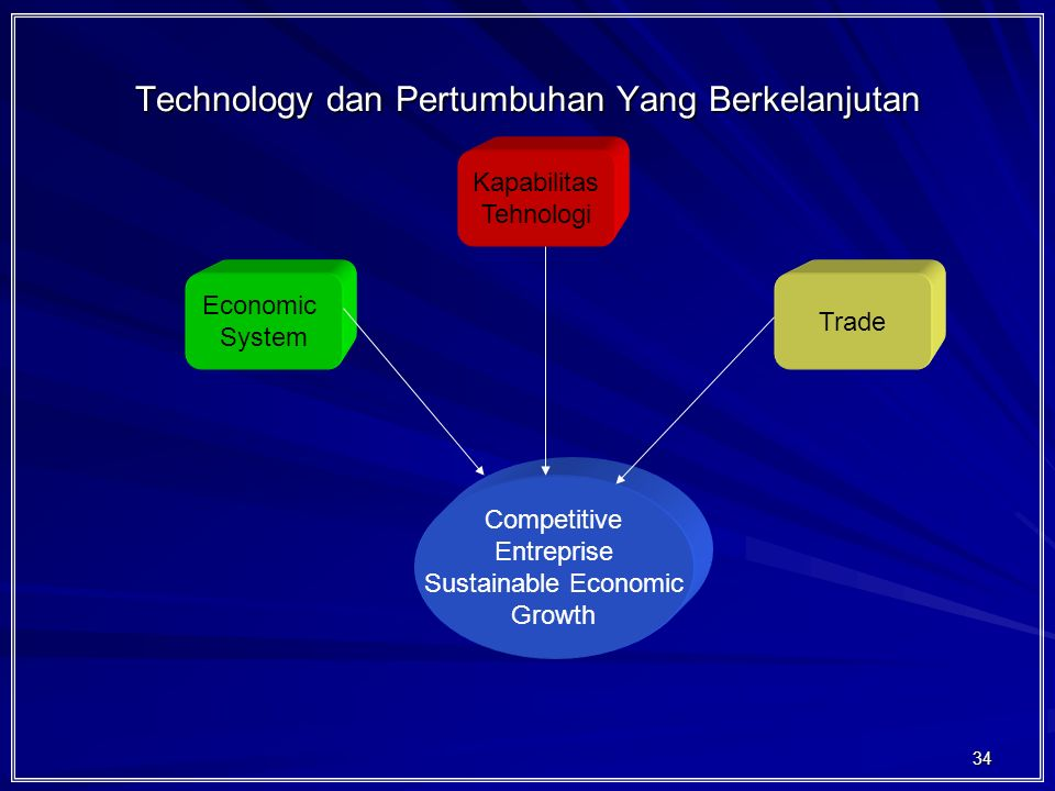 Technology dan Pertumbuhan Yang Berkelanjutan