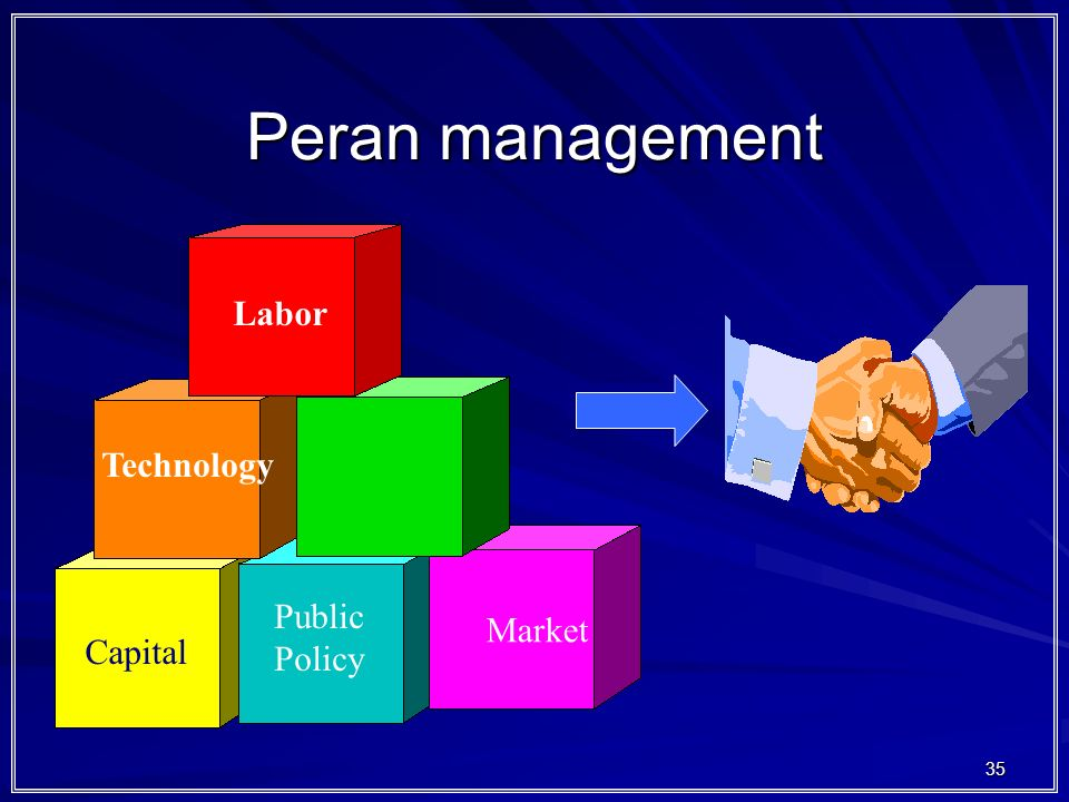 Peran management Labor Technology Public Policy Market Capital
