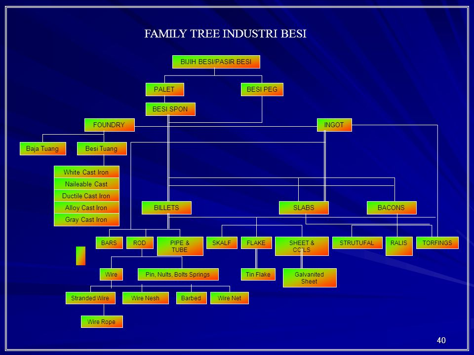 FAMILY TREE INDUSTRI BESI
